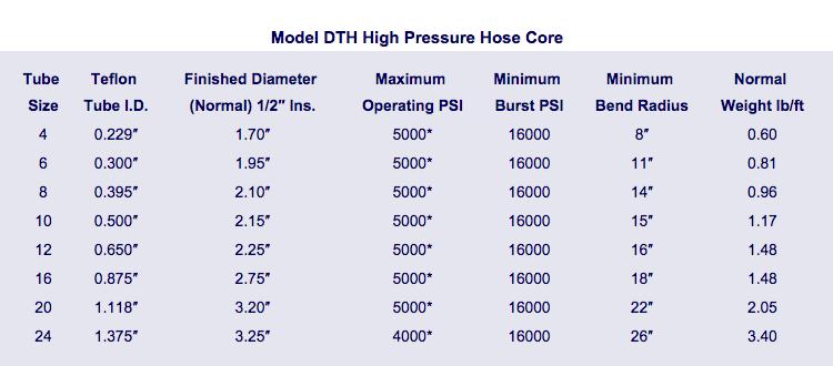 Model DTH