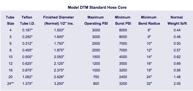 Model DTM